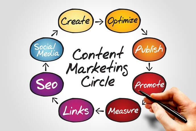 Experts Take on Our 8-Step Content Marketing Cycle